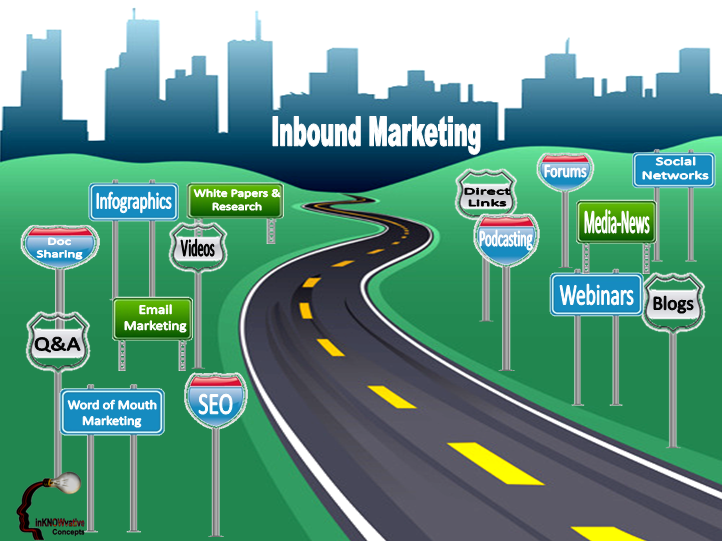 Inbound Markeing, InKNOWvative Concepts, Social Media, Marketing Business